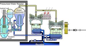 energi nuklir proses