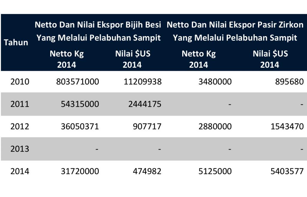 Tabel Pertambangan